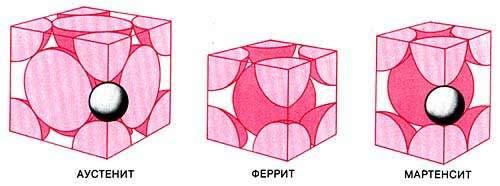 3 формы кристаллов железа в сверхвысокоуглеродистой стали