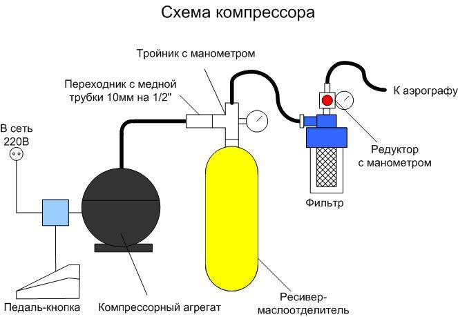 Схема воздушного компрессора