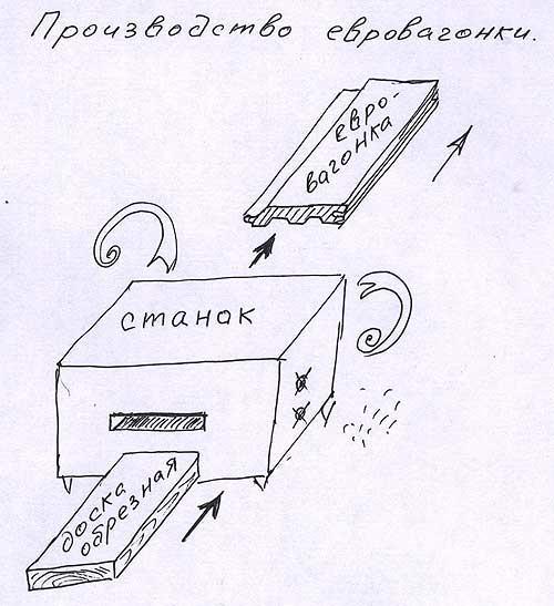 Схема производства евровагонки