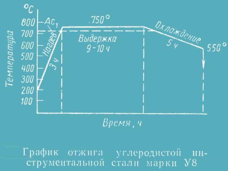 График отжига