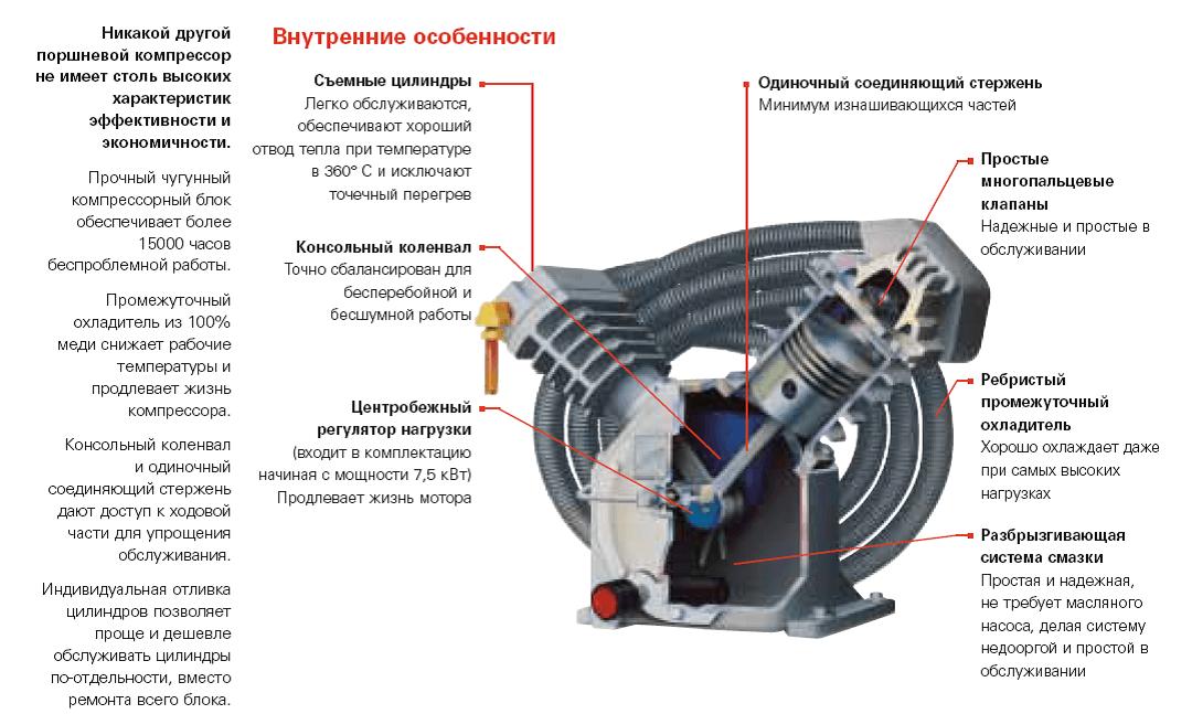 Устройство поршневого двигателя компрессора