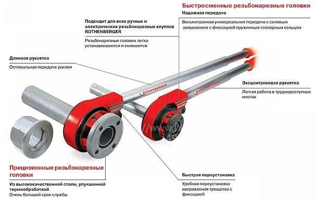 Электроинструмент для нарезки резьбы на трубах