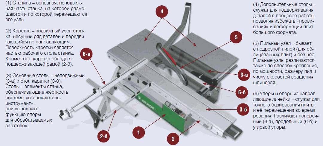Основные узлы оборудования