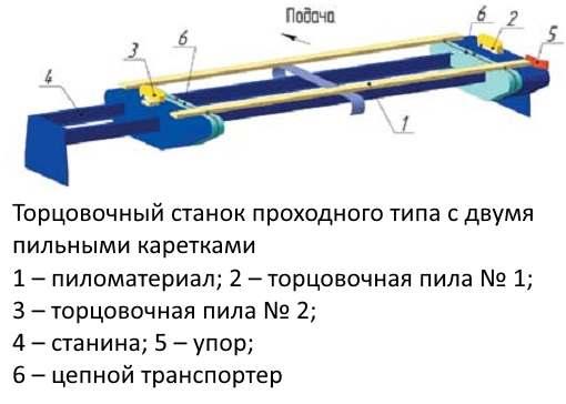 Торцовочный станок проходного типа с двумя пильными каретками