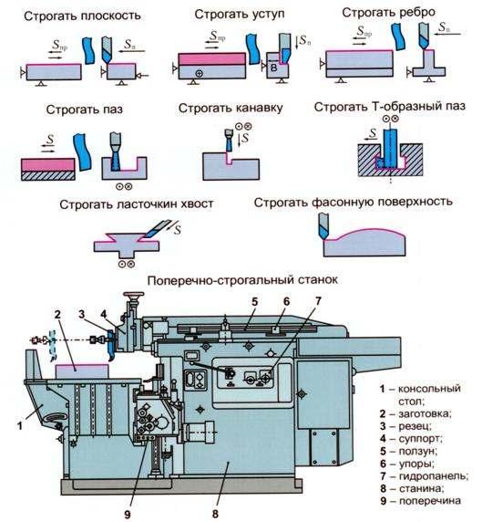 Схемы обработки металла строганием