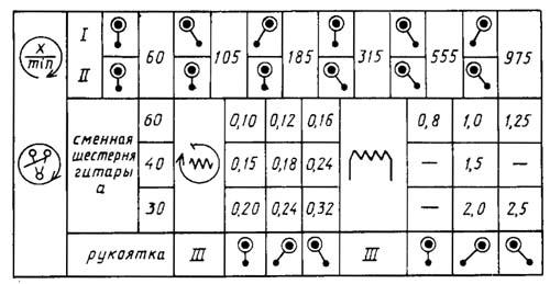 Механика станка ТВ-9