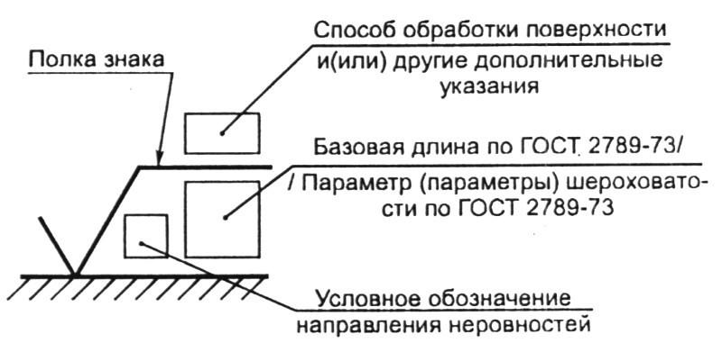 Правила нанесения знаков на чертежах