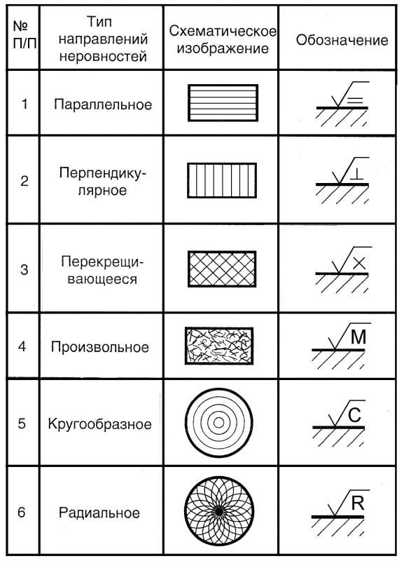 Обозначения направления шероховатости поверхности на чертежах