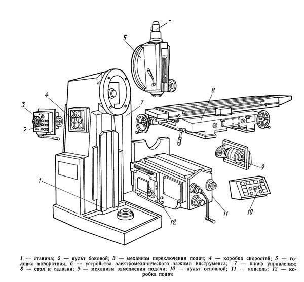 Вертикально-фрезерный станок 6Т13 технические характеристики, инструкция