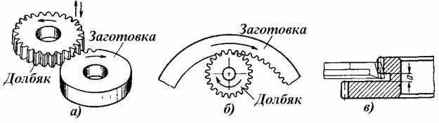Обработка внутренних и наружных колец