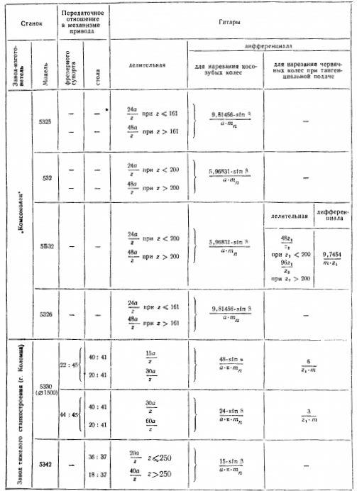 Зубофрезерные станки технические характеристики, схемы, модели