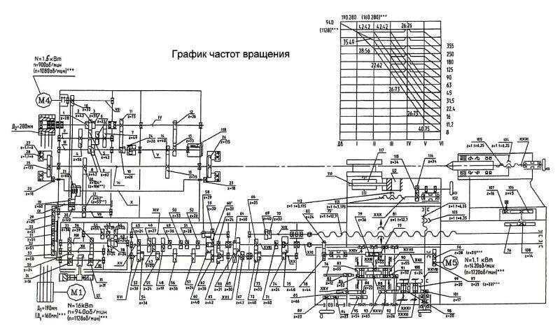 Кинематическая схема трубонарезного станка 1А983