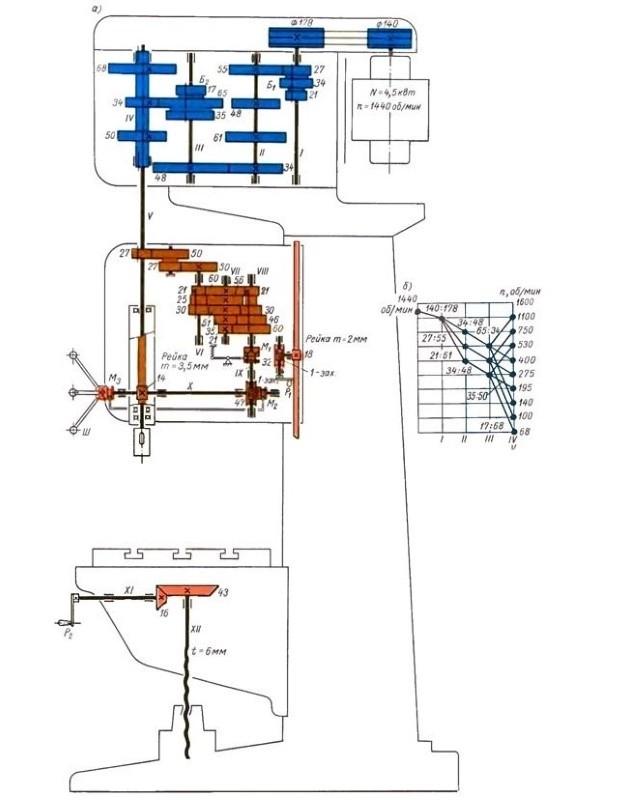 Кинематическая схема вертикально-сверлильного станка 2А135