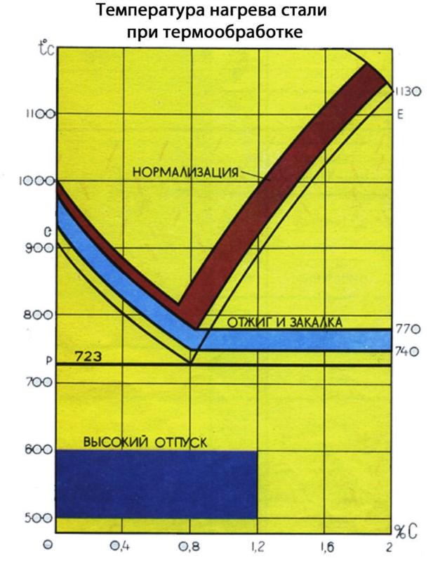 Температура нагрева стали при термообработке