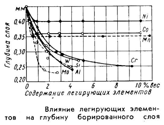 Влияние легирующих элементов на глубину борированного слоя