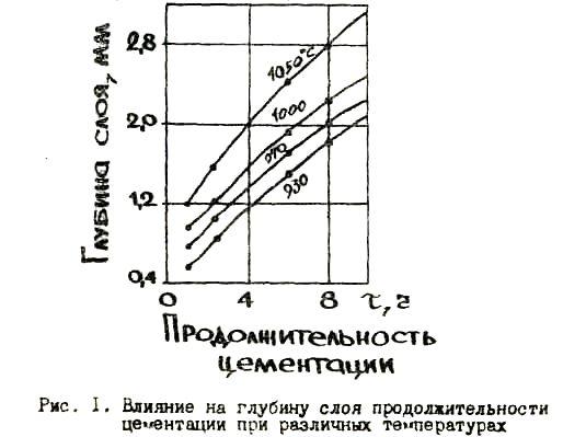 Влияние на глубину слоя продолжительности цементации