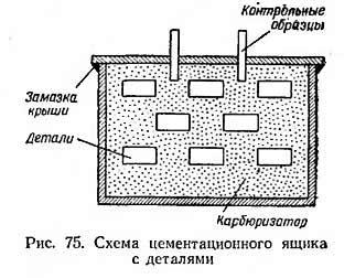 Цементация стали в твердом карбюризаторе