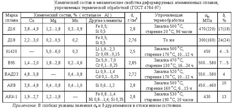 Состав и свойства алюминиевых сплавов, упрочняемых термической обработкой