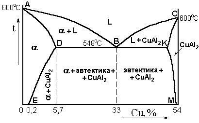 Термообработка дюралюминия