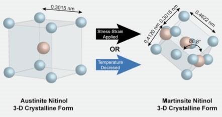 Схема фазовых изменений нитинола