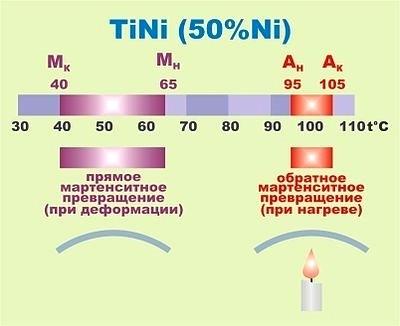 Температурные интервалы