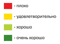 Расшифровка сравнительных свойств каучуков