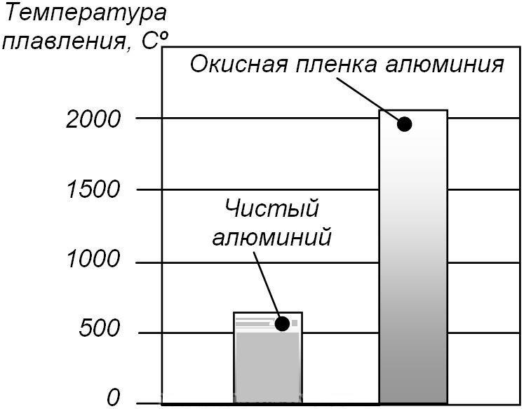 Температура плавления алюминия и его окисной пленки