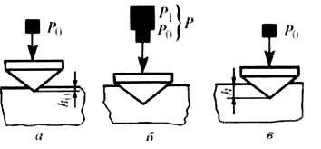 Метод измерения твердости по Роквеллу