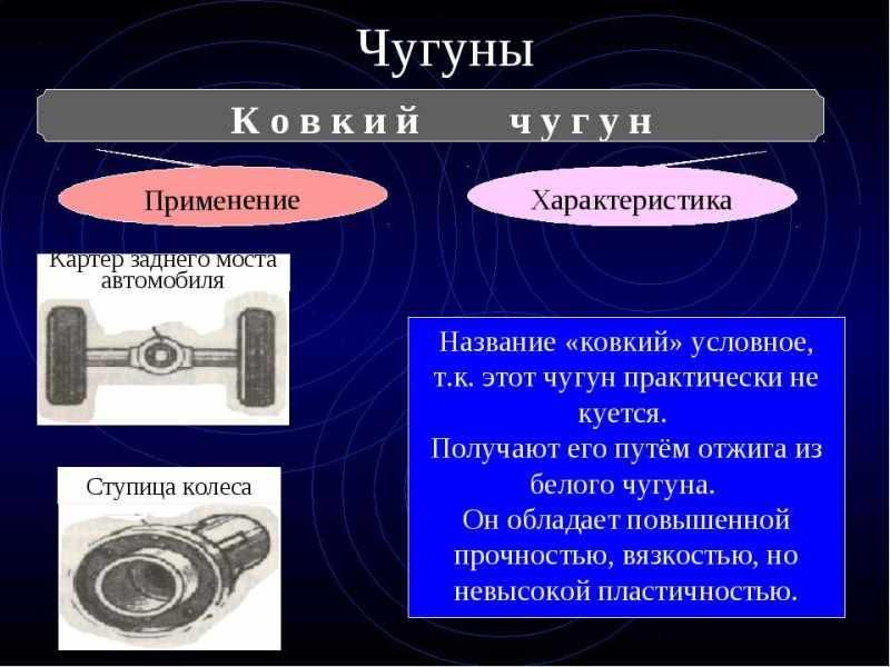 Характеристики и применение чугуна