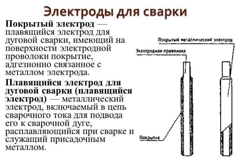 Виды электродов для сварки