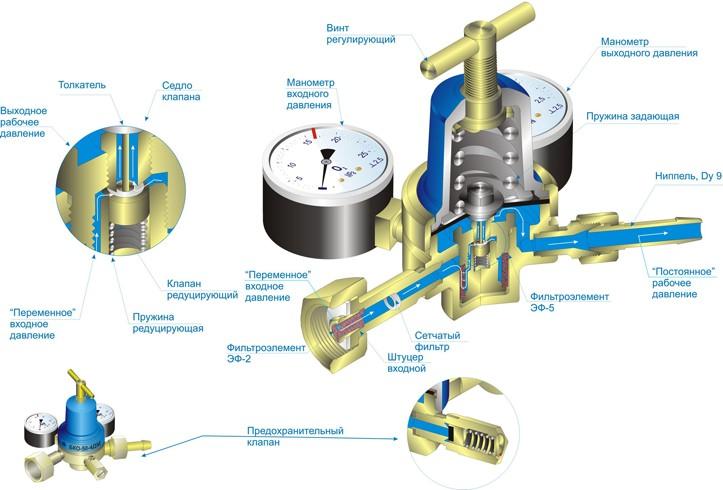 Конструкция кислородного редуктора