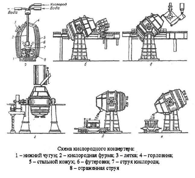Схема кислородного конвертера