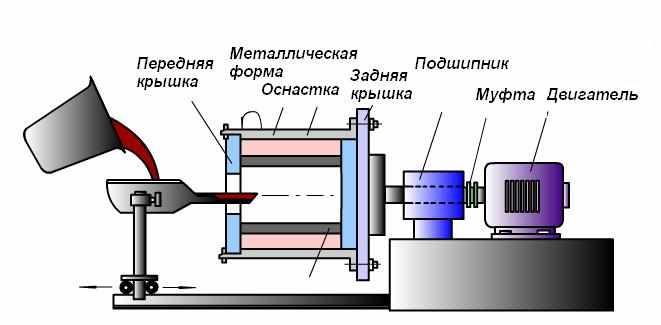 Метод центробежного литья