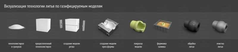 Визуализация технологии литья по газифицируемым моделям