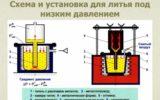 Схема литья под низким давлением