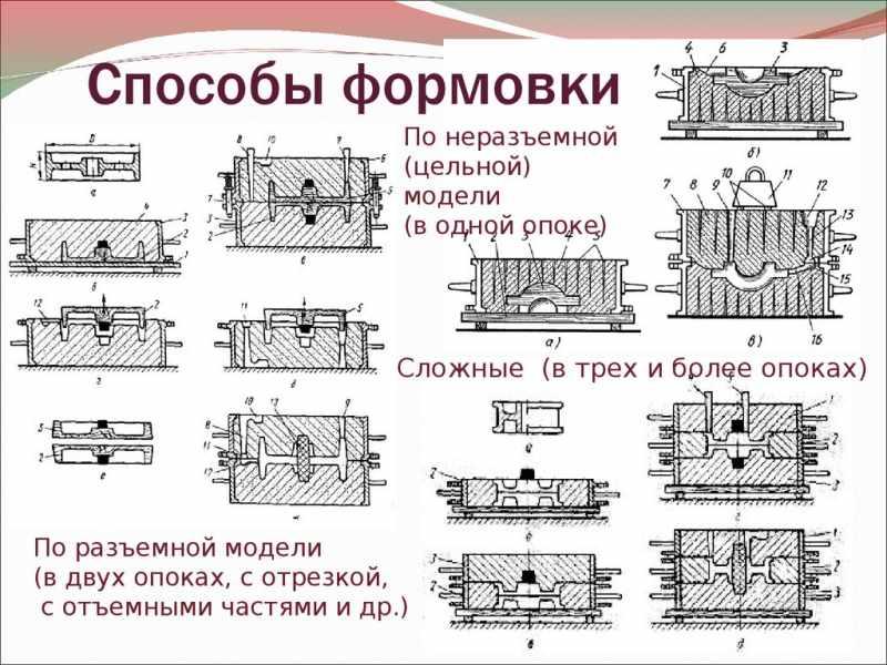 Способы формовки