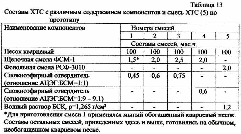Состав ХТС