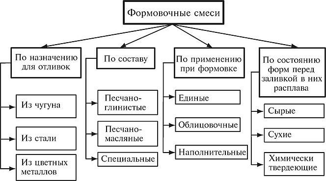 Классификация формовочных смесей