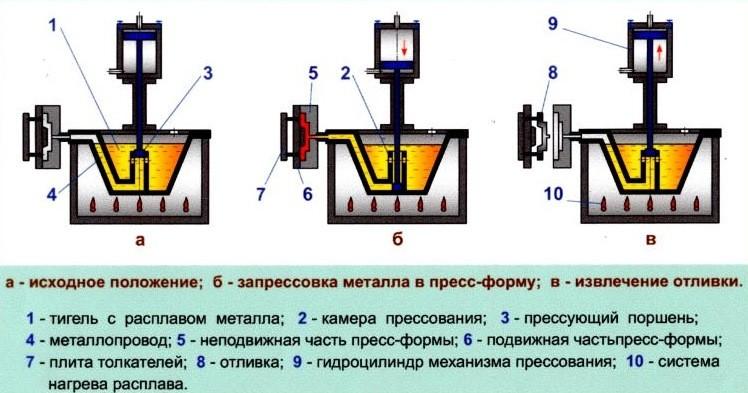 Схема литья под давлением
