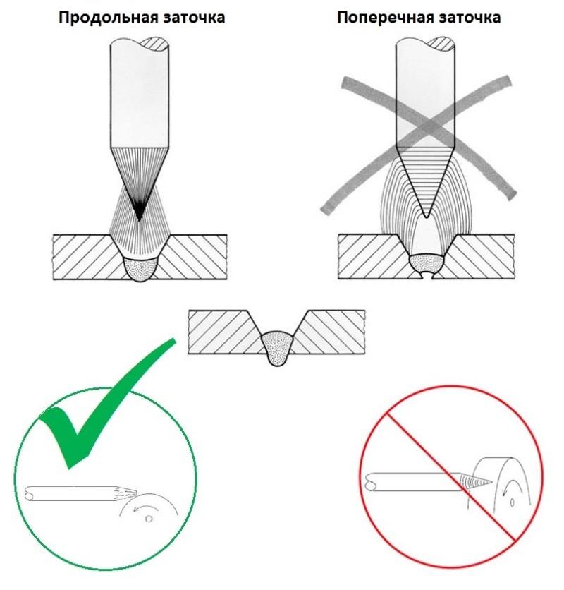Правила заточки вольфрамовых электродов