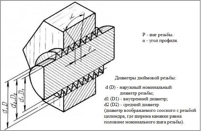 Дюймовая резьба таблицы, размеры, шаг, обозначение, ГОСТ