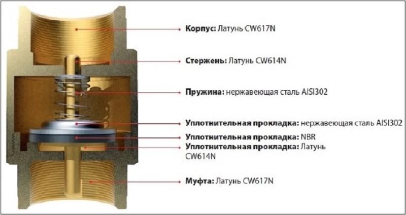 обратный клапан внутреннее устройство фото