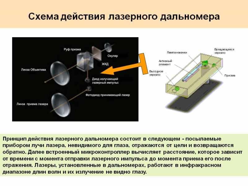 Схема действия лазерного дальномера