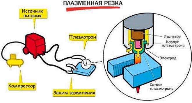Принцип действия плазмореза