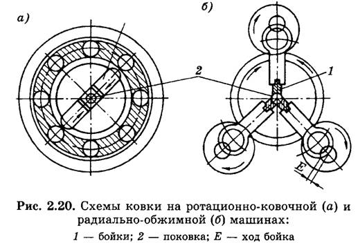 Схема ковки на станках ротационного типа