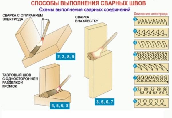Способы выполнения сварных швов