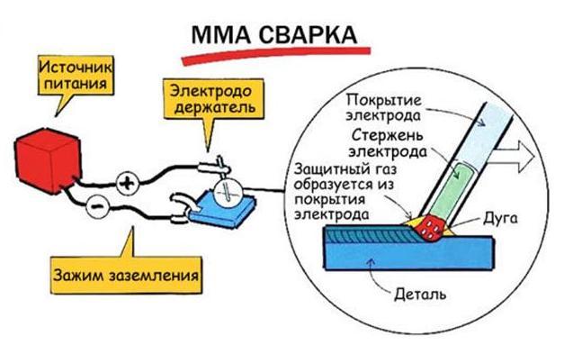 Сущность процесса сварки MMA