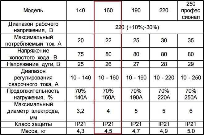 Технические параметры сварочного инвертора