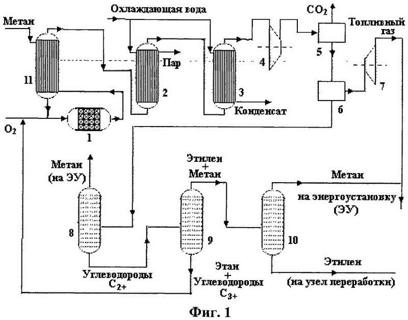 Технологическая схема процесса окислительного пиролиза