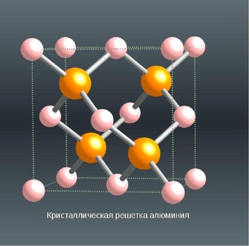 алюминий кристаллическая решетка